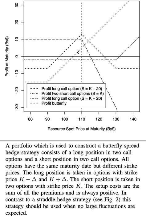 butterfly spread payoff diagram fig 3 payoff of a butterfly spread hedge strategy