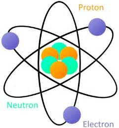 How Many Protons Does Gold 17 Best Images About Rutherford S Atomic Model On
