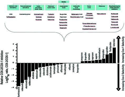 Berapa Obat Ibuprofen obat obat anti inflamasi nonsteroid nsaid moko apt
