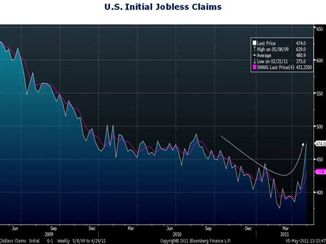 jobless claims jobless claims surge to 8 month high