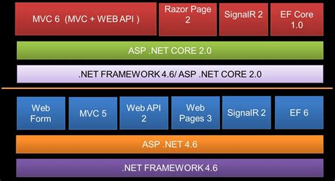 tutorial asp net core mvc asp net core web api tutorial part 1 web development