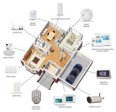 layout of home security system services