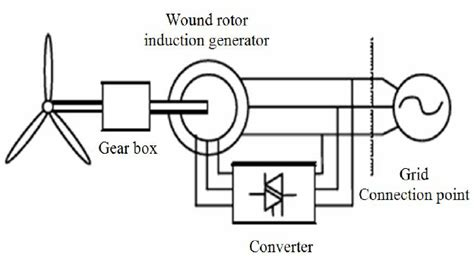 induction generator works b doubly fed induction generator