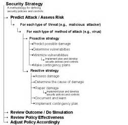 Building Security Policy Template by Security Planning