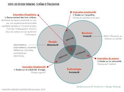 schema pattern d innovation m 233 thodes concepts et outils pour pratiquer l