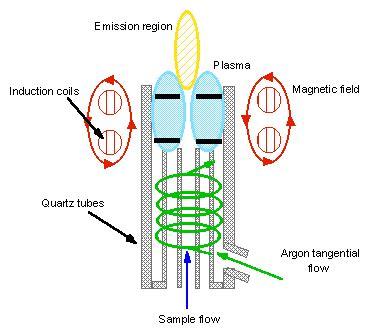 inductively coupled plasma icp inductively coupled plasma labplanet