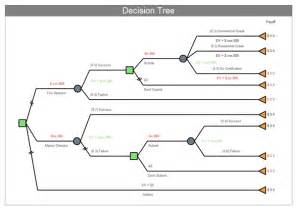 Engineering Drawing Tree Template by Exles Of Decision Tree