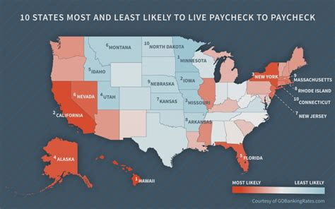 lowest cost of living states hawaii residents most likely to be living paycheck to