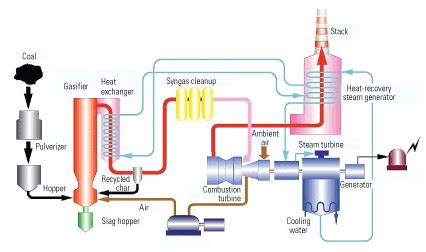 layout of coal based thermal power plant project exles netl doe gov