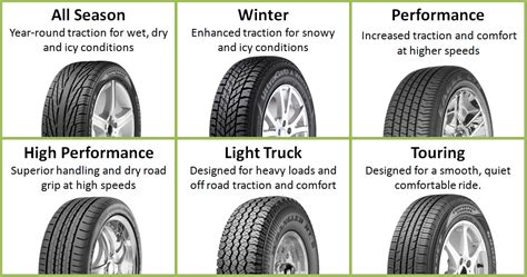 Car Types Of Tires by Wondering Which Type Of Tire Suits Your Car This Will