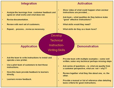 Facilitation Skills Course Outline by Sle Lesson Outline Facilitation Guide Discovery Learning