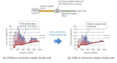 common mode choke exle conductor conduction and common mode murata manufacturing co ltd