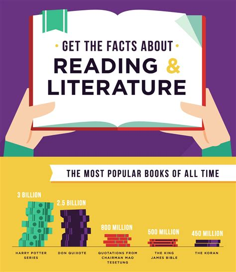 pictures about reading books get the facts about reading a gifographic