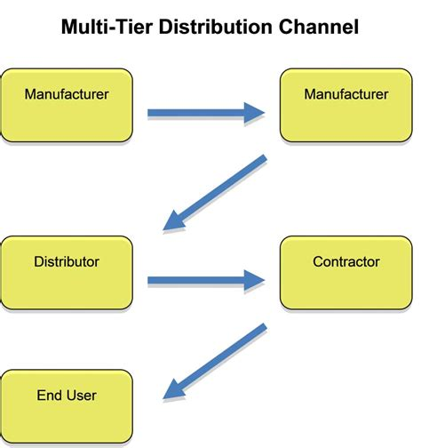 Distribution Channel Project Mba by Image Gallery Distribution Channel