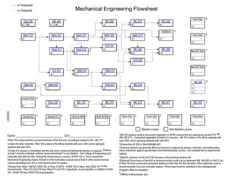 cornell mechanical engineering flowchart cornell mechanical engineering flowchart create a flowchart