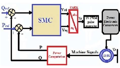 induction generator block diagram sliding mode of a doubly fed induction generator dfig for wind energy conversion system