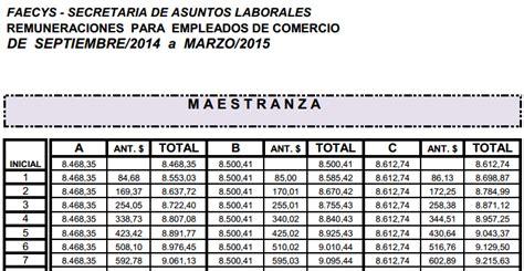 tabla salarial 2016 empleados de comercio tabla de aumento maestranza 2015 autos post