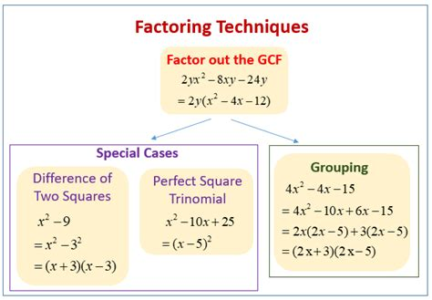 factoring special cases worksheet answers worksheet