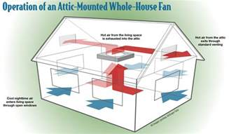 Whole House Attic Fan by Whole House Fan Possible With Vaulted Ceiling Home