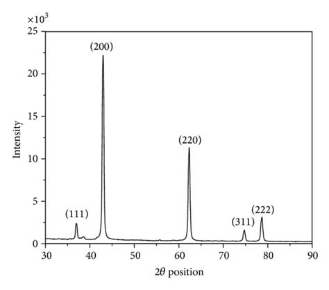 xrd pattern of nio nanoparticles synthesis of mgo nanoparticles by solvent mixed spray