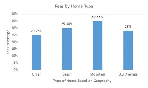 Typical Apartment Property Management Fees Vacation Rental Property Management Fees Understand The