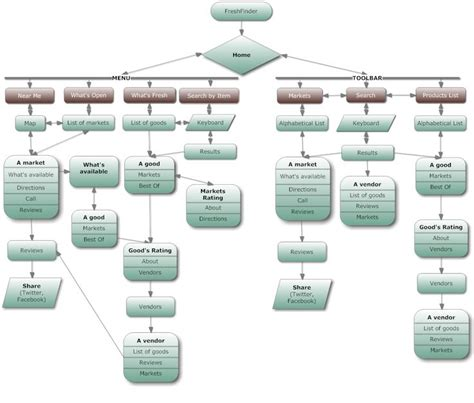 web design flowchart 8 best sitemap images on flowchart site