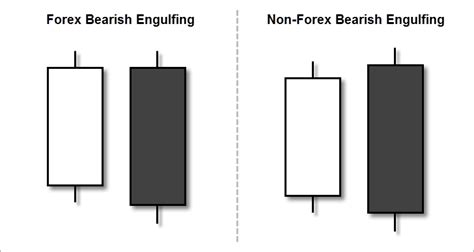 engulfing pattern you tube the ultimate bearish engulfing candlestick pattern guide