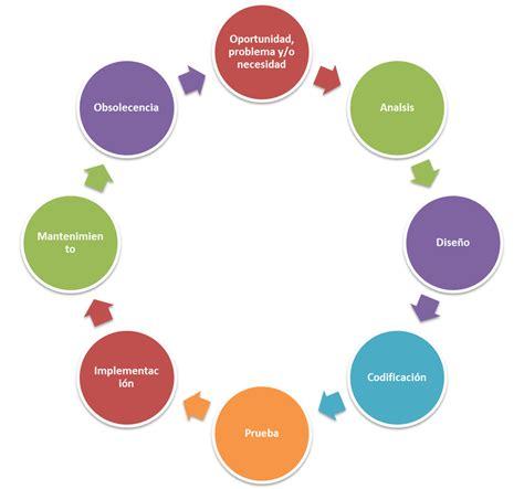 imagenes del ciclo de la vida humana imagenes de ciclo de vida del ser humano imagui