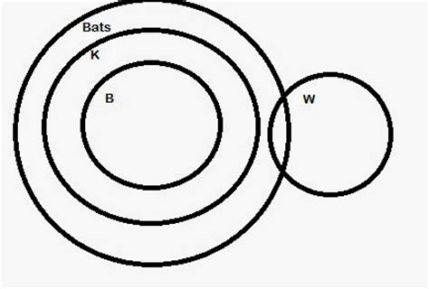 tricks to solve syllogism using venn diagram how to solve 2 or 3 or 4 statements syllogism using venn