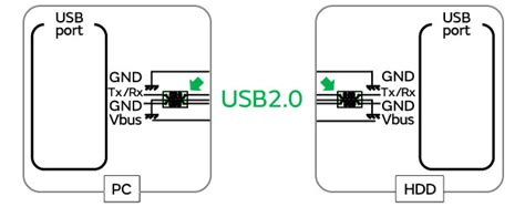 common mode choke usb 3 0 exles of measures to suppress noise in usb 2 0 mode cispr25 class 5 signal lines murata