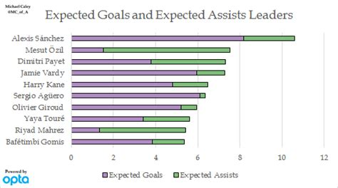 epl expected goals what premier league advanced stats say about the season so far