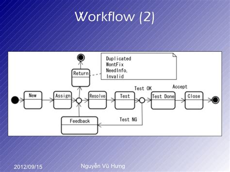 redmine workflow sfd2012 hanoi nguy盻 v蟀 h豌ng information management with