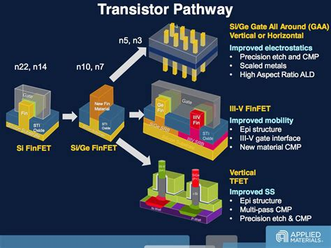 transistor developer three different roads to the 3 nanometer chip the register