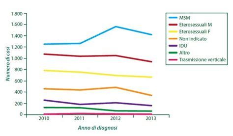 bisessuale test help aids prevenzione i dati la situazione in italia