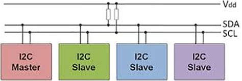 inter integrated circuit i2c i2c inter integrated circuit twi two wire interface engineers gallery