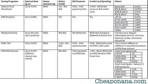Credit Card Comparison Template Which Bank S Saving Account Offers The Best Interest Rate For Your Salary Credit Card Spending