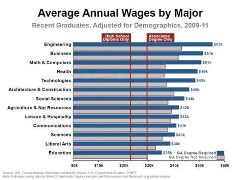 wages by data point your degree does determine your future