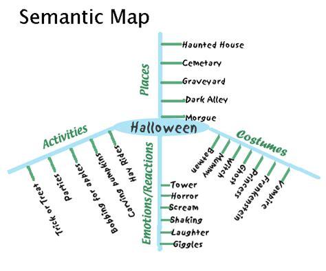 semantic map readingstrategies