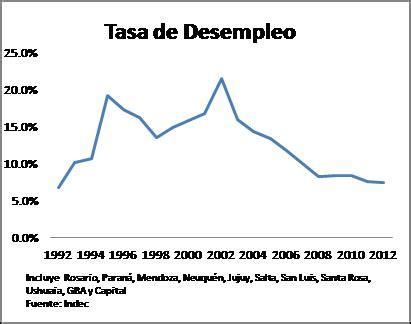 provincias de argentina tasa de desempleo algunas consideraciones sobre el desempleo en argentina