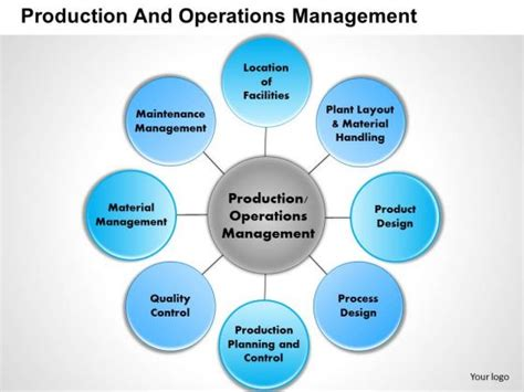 layout design in production and operation management business framework production and operations management