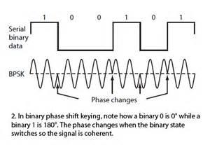 Understanding modern digital modulation techniques communications