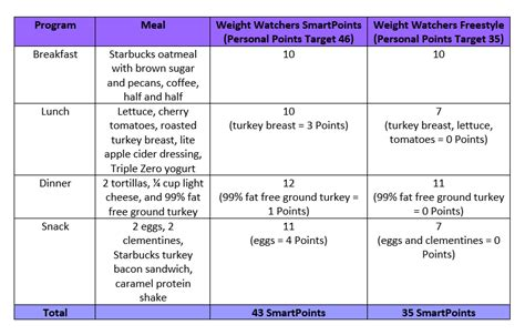 weight watchers freestyle 2018 the ultimate weight watchers freestyle cookbook and easy weight watchers freestyle 2018 recipes books new weight watchers freestyle plan and overview