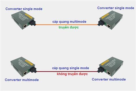 converter quang một số lưu 253 khi mua converter quang