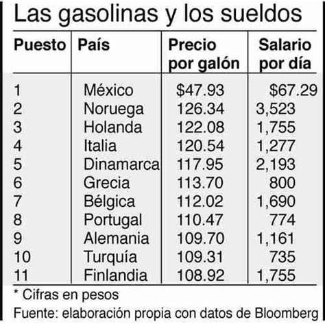 cual es el sueldo y el salario promedio de un trabajador precios de gasolina contra sueldos m 237 nimos comparativo