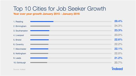 another top 10 list cheapest u s cities to live in stewart over 30 of uk workers are thinking about a new job for