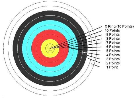 Sasaran Tembak Shooting Target Paper Circle how to score liverpool city archers