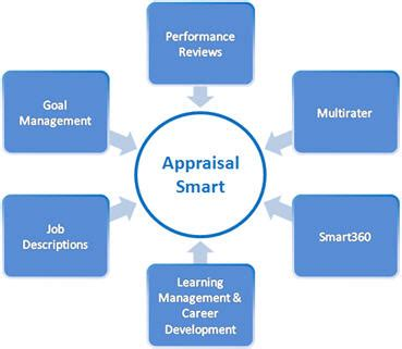 test suite template test suite template manager evaluation performance appraisal software employee performance