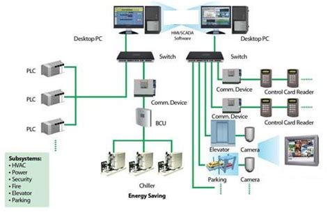 design of home automation network based on cc2530 design of home automation network based on cc2530 smart