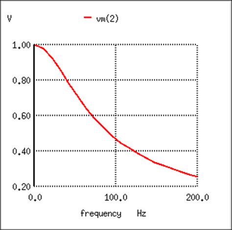 does capacitor pass high frequency capacitor pass high frequency 28 images lessons in electric circuits volume ii ac chapter 8