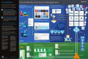 Modern Home Design Enterprise cloud identity and access management